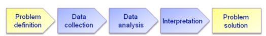 Typical market research process